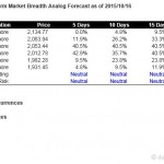 S&P500 Short Term Market Breadth Analog Forecast Starting Oct 19, 2015