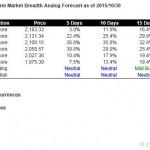 S&P500 Short Term Market Breadth Analog Forecast Starting Nov 2, 2015