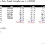 S&P500 Short Term Market Breadth Analog Forecast Starting Nov 9, 2015