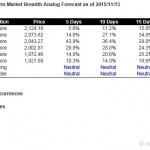 S&P500 Short Term Market Breadth Analog Forecast Starting Nov 16, 2015