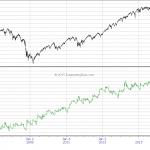 Intraday Bias: Emini S&P R1 Reversal