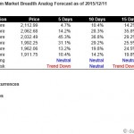 S&P500 Short Term Market Breadth Analog Forecast Starting Dec 14, 2015