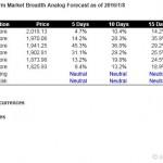 S&P500 Short Term Market Breadth Analog Forecast Starting Jan 11, 2016