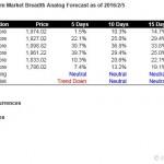 S&P500 Short Term Market Breadth Analog Forecast Starting Feb 8, 2016
