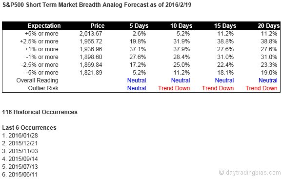 breadth_forecast_20160219