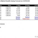 S&P500 Short Term Market Breadth Analog Forecast Starting Feb 29, 2016
