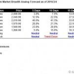 S&P500 Short Term Market Breadth Analog Forecast Starting Mar 7, 2016