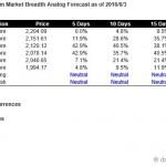 S&P500 Short Term Market Breadth Analog Forecast Starting Jun 6, 2016