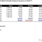 S&P500 Market Breadth Driven Short Term Forecast Starting Jul 4, 2016