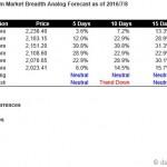 S&P500 Market Breadth Driven Short Term Forecast Starting Jul 11, 2016