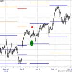 S&P 500 Next Week Outlook