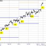 ES Week of Nov 8 – 12 Outlook