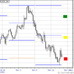 EURUSD Week of Nov 15th to 19th Outlook
