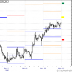 USDJPY Week of Nov 22nd to 26th Outlook