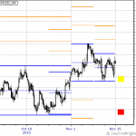 GBPUSD Week of Nov 15th to 19th Outlook