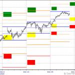 S&P 500 Dec 27th to Dec 31st Outlook
