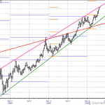 Gold in Yearly STOPD Perspective