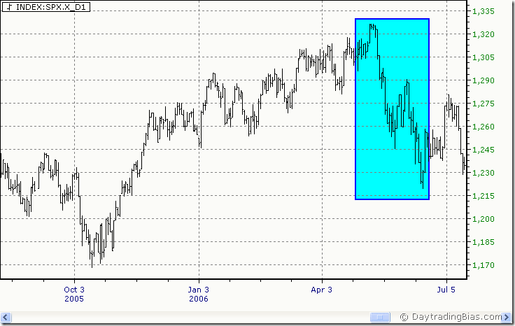Market Internals 2011-06-19