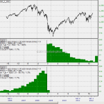 Emini S&P Afterhours Behaviour Part 1 – Distribution Study on AH High and Low