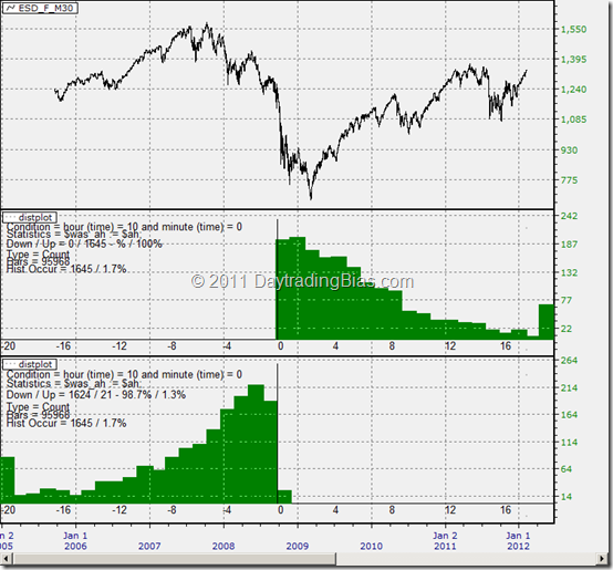 ES 24 Hours 30-Min Distribution Study 2_20120207_082243