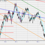 MBO Issue 6 (May 2012) Euro Channel Breakout Failure