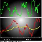 Market Internals 2012-06-17
