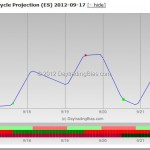 ES Weekly Cycle Projection 2012-09-17