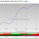 ES Weekly Cycle Projection 2012-09-24