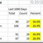 Emini SP Double Gap Statistics