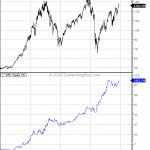 Nonfarm Payroll Week Trading Models