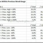 euro_weekly_stopd_bias_1