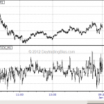 Trading With Tick Index: Introduction
