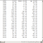 Musing With Yearly Accumulated Gap