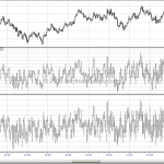NYSE Tick Index eSignal vs DTN IQFeed
