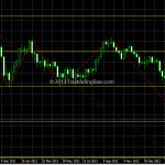 Gold Reached First Downside Target