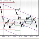 Chart Lesson: Emini S&P May 31, 2013