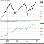 ES Weekly STOPD Patterns_20130514_215946