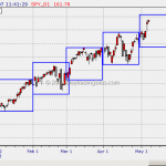 SPY Locked In Stair Step Up Pattern Since Beginning of 2013