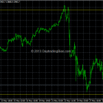 Nikkei Tagged First Pullback Target