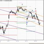 Chart Lesson: Emini S&P Jun 11, 2013 and Jun 12, 2013