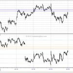 WTF Chart of the Day: Emini S&P vs Nasdaq 100