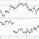 WTF Chart of the Day: Emini S&P vs Nasdaq 100 Part Deux