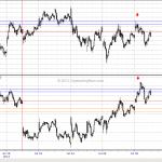 WTF Chart of the Day: Emini S&P vs Nasdaq 100 Part Three