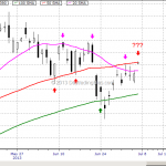 WTF Chart of the Day: Emini S&P and Its Moving Averages