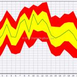 Seasonal: S&P 500 In September