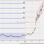 WTF Chart of the Day: Tesla Motors (TSLA)