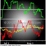 Market Internals 2013-08-16