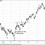 WTF Chart of the Day: Emini S&P During Invasion of Iraq