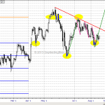 WTF Chart of the Day: Ninja Gunning For 102 And Above