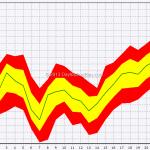 Seasonal: S&P 500 In November
